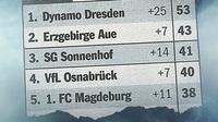 Tabelle 3 liga nreu